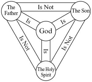يوميات إرهابي هارب (30): هل الآب والإبن واحداً أم إثنان؟