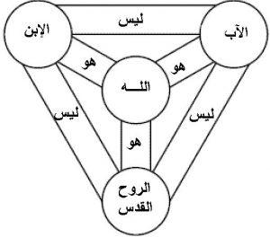 كيف ترى أن الله مثلث الاقانيم فقط عن طريق الحروف ؟