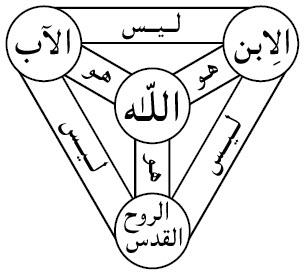 وحدانية الثالوث القدوس