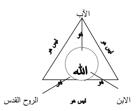 رسم يمثل تعاليم القديس غريغوريوس النزينزى عن الثالوث القدوس